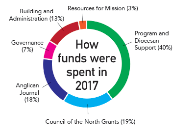 Breakdown of funding distribution in 2017.